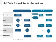 Half Yearly Technical User Service Roadmap Topics
