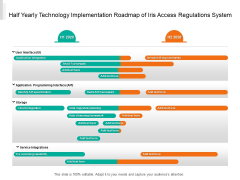 Half Yearly Technology Implementation Roadmap Of Iris Access Regulations System Topics