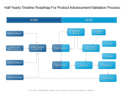 Half Yearly Timeline Roadmap For Product Advancement Validation Process Brochure