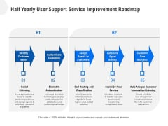 Half Yearly User Support Service Improvement Roadmap Pictures