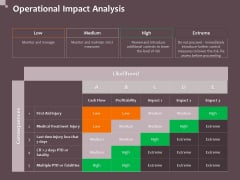 Hazard Administration Operational Impact Analysis Ppt File Mockup PDF