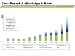 Health And Fitness Consultant Global Demand Of Mhealth Apps In Market Professional PDF