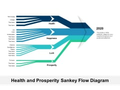 Health And Prosperity Sankey Flow Diagram Ppt PowerPoint Presentation Pictures Styles PDF