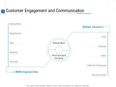 Health Centre Management Business Plan Customer Engagement And Communication Demonstration PDF