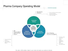 Health Centre Management Business Plan Pharma Company Operating Model Ppt Professional Demonstration PDF