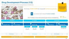 Health Clinic Marketing Drug Development Process Manufacturing Ppt Ideas Inspiration PDF