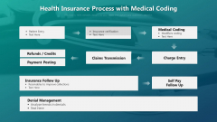 Health Insurance Process With Medical Coding Ppt PowerPoint Presentation Gallery Maker PDF