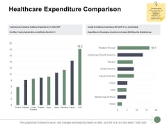 Healthcare Expenditure Comparison Ppt PowerPoint Presentation Gallery Examples