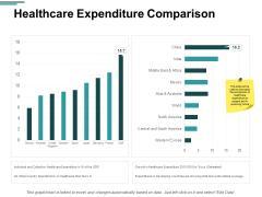 Healthcare Expenditure Comparison Ppt PowerPoint Presentation Pictures Professional