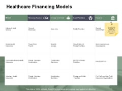 Healthcare Financing Models Ppt PowerPoint Presentation Outline Samples