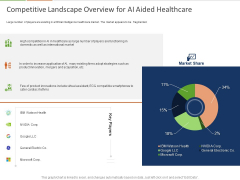 Healthcare Industry Impact Artificial Intelligence Competitive Landscape Overview For AI Aided Healthcare Formats