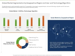 Healthcare Industry Impact Artificial Intelligence Global Market Segmentation By Geographical Region End User And Technology Algorithm Microsoft