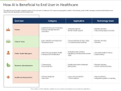 Healthcare Industry Impact Artificial Intelligence How AI Is Beneficial To End User In Healthcare Themes