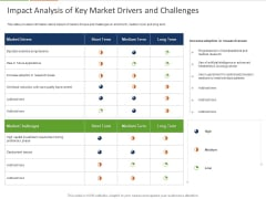 Healthcare Industry Impact Artificial Intelligence Impact Analysis Of Key Market Drivers And Challenges Microsoft