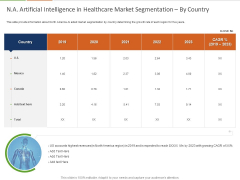 Healthcare Industry Impact Artificial Intelligence NA Artificial Intelligence In Healthcare Market Segmentation By Country Sample