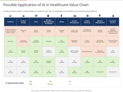 Healthcare Industry Impact Artificial Intelligence Possible Application Of AI In Healthcare Value Chain Slides