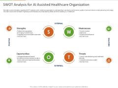 Healthcare Industry Impact Artificial Intelligence SWOT Analysis For AI Assisted Healthcare Organization Structure