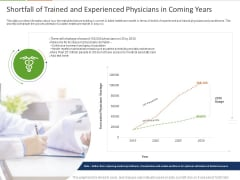Healthcare Industry Impact Artificial Intelligence Shortfall Of Trained And Experienced Physicians In Coming Years Designs