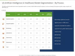 Healthcare Industry Impact Artificial Intelligence US Artificial Intelligence In Healthcare Market Segmentation By Process Themes