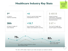 Healthcare Industry Key Stats Ppt PowerPoint Presentation Pictures Format Ideas