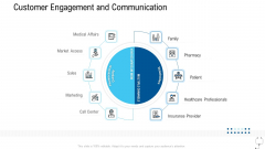 Healthcare Management Customer Engagement And Communication Ppt Professional Outline PDF