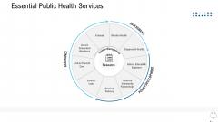 Healthcare Management Essential Public Health Services Ppt Model Format PDF