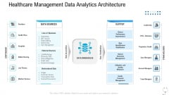 Healthcare Management Healthcare Management Data Analytics Architecture Ppt File Visuals PDF