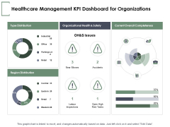 Healthcare Management KPI Dashboard For Organizations Ppt PowerPoint Presentation Styles Themes