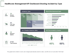 Healthcare Management KPI Dashboard Showing Incident By Type Ppt PowerPoint Presentation Pictures Outline