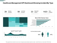 Healthcare Management KPI Dashboard Showing Incident By Type Ppt PowerPoint Presentation Professional Graphics Example