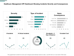 Healthcare Management KPI Dashboard Showing Incidents Severity And Consequences Ppt PowerPoint Presentation Icon Model