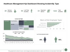 Healthcare Management Kpi Dashboard Showing Incident By Type Ppt PowerPoint Presentation Gallery Slide Download