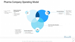 Healthcare Management Pharma Company Operating Model Ppt Model Graphics Template PDF