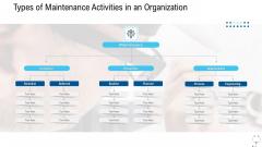 Healthcare Management Types Of Maintenance Activities In An Organization Ppt Portfolio Deck PDF