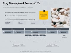 Healthcare Merchandising Drug Development Process Average Information PDF