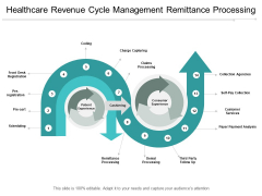 Healthcare Revenue Cycle Management Remittance Processing Ppt PowerPoint Presentation Inspiration Example Topics
