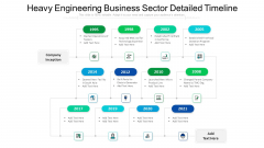 Heavy Engineering Business Sector Detailed Timeline Ppt PowerPoint Presentation File Clipart Images PDF
