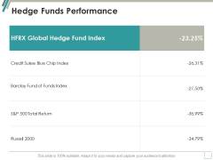 Hedge Funds Performance Ppt Powerpoint Presentation Ideas Objects