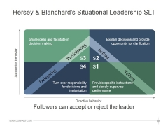 Hersey And Blanchards Situational Leadership Slt Ppt PowerPoint Presentation Information