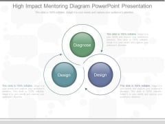 High Impact Mentoring Diagram Powerpoint Presentation