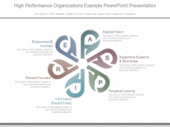 High Performance Organizations Example Powerpoint Presentation