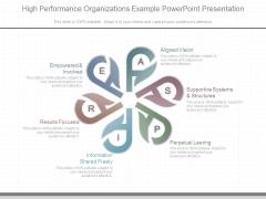 High Performance Organizations Example Powerpoint Presentation