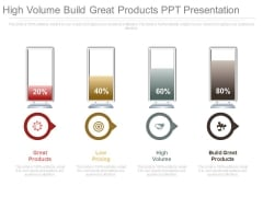 High Volume Build Great Products Ppt Presentation