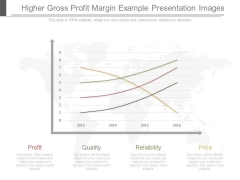 Higher Gross Profit Margin Example Presentation Images