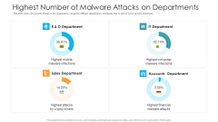 Highest Number Of Malware Attacks On Departments Hacking Prevention Awareness Training For IT Security Themes PDF
