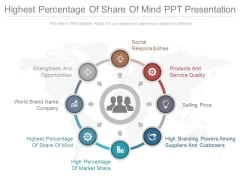 Highest Percentage Of Share Of Mind Ppt Presentation