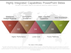Highly Integrated Capabilities Powerpoint Slides