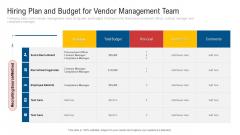 Hiring Plan And Budget For Vendor Management Team Portrait PDF