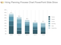 Hiring Planning Process Chart Powerpoint Slide Show