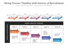 Hiring Process Timeline With Sources Of Recruitment Ppt PowerPoint Presentation Icon Pictures PDF